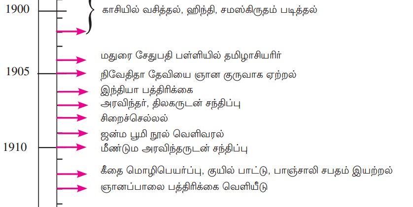 Samacheer Kalvi 12th Tamil Guide Chapter 1.4 தம்பி நெல்லையப்பருக்கு 2