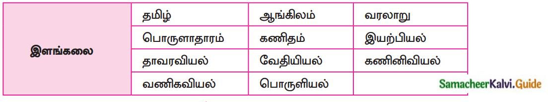 Samacheer Kalvi 12th Tamil Guide Chapter Chapter 4.6 பா இயற்றப் பழகலாம் 7