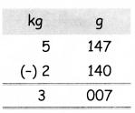 Samacheer Kalvi 4th Maths Guide Term 2 Chapter 4 Measurements Ex 4.2 10