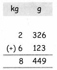 Samacheer Kalvi 4th Maths Guide Term 2 Chapter 4 Measurements Ex 4.2 2