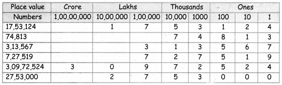 Samacheer Kalvi 5th Maths Guide Term 1 Chapter 2 Numbers Additional Questions 2