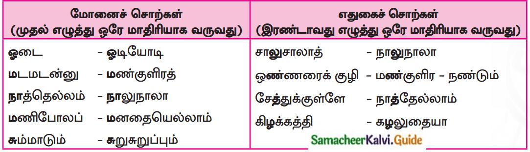 Samacheer Kalvi 7th Tamil Guide Chapter 7.2 வயலும் வாழ்வும் 1