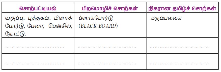 Samacheer Kalvi 9th Tamil Guide Chapter 1.4 வளரும் செல்வம் - 6