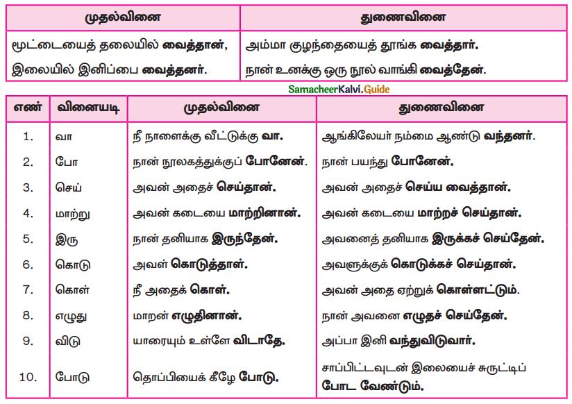 Samacheer Kalvi 9th Tamil Guide Chapter 2.6 துணைவினைகள் - 12