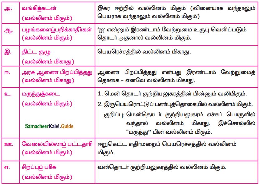 Samacheer Kalvi 9th Tamil Guide Chapter 4.5 வல்லினம் மிகா இடங்கள் - 5
