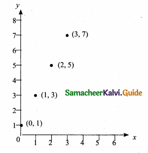 Samacheer Kalvi 10th Maths Guide Chapter 1 Relations and Functions Additional Questions 36