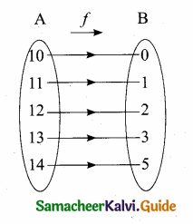 Samacheer Kalvi 10th Maths Guide Chapter 1 Relations and Functions Additional Questions 44