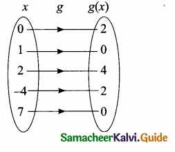 Samacheer Kalvi 10th Maths Guide Chapter 1 Relations and Functions Ex 1.6 4