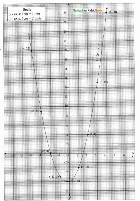 Samacheer Kalvi 10th Maths Guide Chapter 3 Algebra Ex 3.15 12