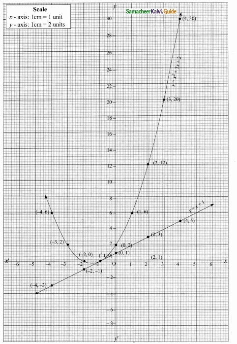Samacheer Kalvi 10th Maths Guide Chapter 3 Algebra Ex 3.15 24