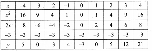 Samacheer Kalvi 10th Maths Guide Chapter 3 Algebra Ex 3.15 34