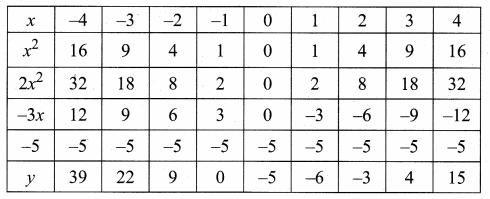 Samacheer Kalvi 10th Maths Guide Chapter 3 Algebra Ex 3.15 39