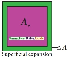 Samacheer Kalvi 10th Science Guide Chapter 3 Thermal Physics 19