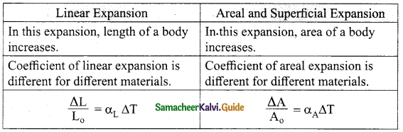 Samacheer Kalvi 10th Science Guide Chapter 3 Thermal Physics 3
