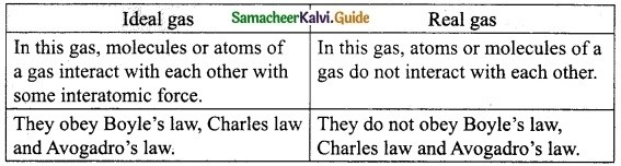 Samacheer Kalvi 10th Science Guide Chapter 3 Thermal Physics 4