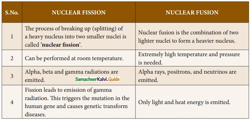 Samacheer Kalvi 10th Science Guide Chapter 6 Nuclear Physics 19