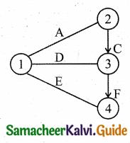 Samacheer Kalvi 11th Business Maths Guide Chapter 10 Operations Research Ex 10.2 Q1