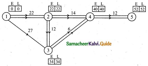 Samacheer Kalvi 11th Business Maths Guide Chapter 10 Operations Research Ex 10.2 Q10.1