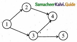 Samacheer Kalvi 11th Business Maths Guide Chapter 10 Operations Research Ex 10.2 Q2.2