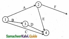 Samacheer Kalvi 11th Business Maths Guide Chapter 10 Operations Research Ex 10.2 Q3.1