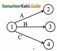 Samacheer Kalvi 11th Business Maths Guide Chapter 10 Operations Research Ex 10.2 Q4.1
