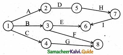 Samacheer Kalvi 11th Business Maths Guide Chapter 10 Operations Research Ex 10.2 Q4.2