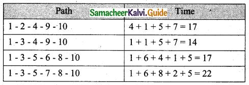 Samacheer Kalvi 11th Business Maths Guide Chapter 10 Operations Research Ex 10.2 Q6.2