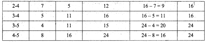 Samacheer Kalvi 11th Business Maths Guide Chapter 10 Operations Research Ex 10.2 Q8.3
