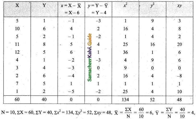 Samacheer Kalvi 11th Business Maths Guide Chapter 9 Correlation and Regression Analysis Ex 9.1 Q1.1