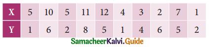 Samacheer Kalvi 11th Business Maths Guide Chapter 9 Correlation and Regression Analysis Ex 9.1 Q1