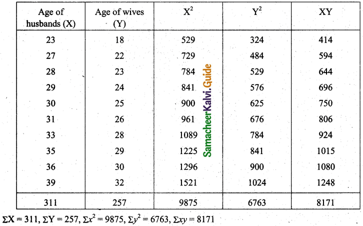 Samacheer Kalvi 11th Business Maths Guide Chapter 9 Correlation and Regression Analysis Ex 9.1 Q3.1