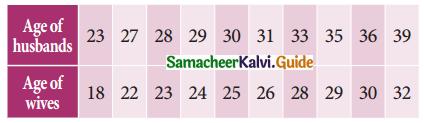 Samacheer Kalvi 11th Business Maths Guide Chapter 9 Correlation and Regression Analysis Ex 9.1 Q3