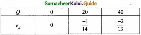 Samacheer Kalvi 11th Economics Guide Chapter 12 Mathematical Methods for Economics img 8