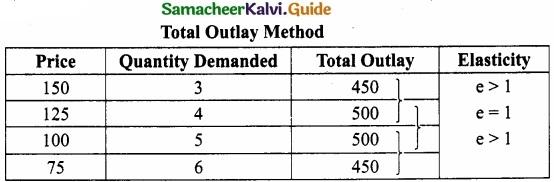 Samacheer Kalvi 11th Economics Guide Chapter 2 Consumption Analysis img 12