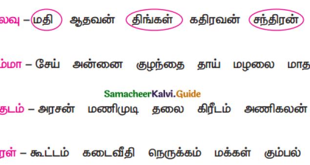 Samacheer Kalvi 4th Tamil Guide Chapter 2 பனைமரச் சிறப்பு - 9