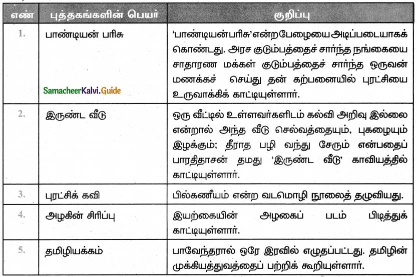 Samacheer Kalvi 5th Tamil Guide Chapter 1.4 மரபுச்சொற்கள் - 16