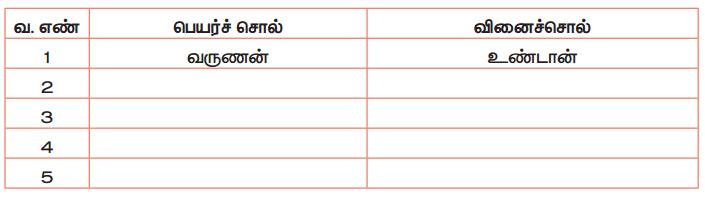 Samacheer Kalvi 5th Tamil Guide Chapter 2.4 பெயர்ச்சொல், வினைச்சொல் - 1