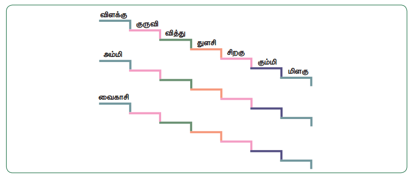Samacheer Kalvi 5th Tamil Guide Chapter 2.4 பெயர்ச்சொல், வினைச்சொல் - 10