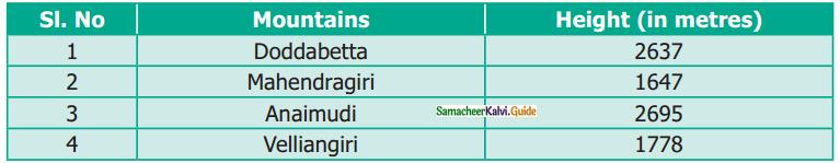 Samacheer Kalvi 6th Maths Guide Term 1 Chapter 1 Set Language Ex 1.2 1
