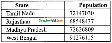Samacheer Kalvi 6th Maths Guide Term 1 Chapter 1 Set Language Ex 1.6 1