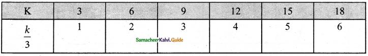 Samacheer Kalvi 6th Maths Guide Term 1 Chapter 2 Introduction to Algebra Ex 2.2 2