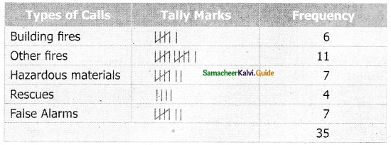 Samacheer Kalvi 6th Maths Guide Term 1 Chapter 5 Statistics Ex 5.1 7