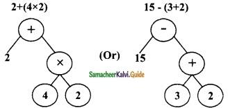 Samacheer Kalvi 6th Maths Guide Term 2 Chapter 5 Information Processing Ex 5.2 7