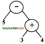 Samacheer Kalvi 6th Maths Guide Term 2 Chapter 5 Information Processing Ex 5.2 9
