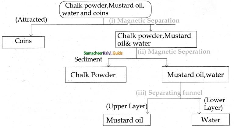 Samacheer Kalvi 6th Science Guide Term 1 Chapter 3 Matter Around Us 6