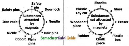 Samacheer Kalvi 6th Science Guide Term 3 Chapter 1 Magnetism 7