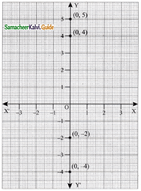 Samacheer Kalvi 9th Maths Guide Chapter 5 Coordinate Geometry Ex 5.1 4