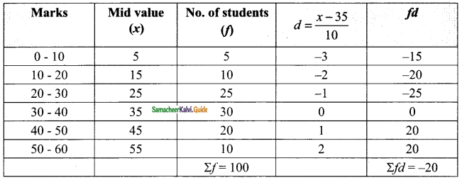 Samacheer Kalvi 9th Maths Guide Chapter 8 Statistics Additional Questions 5