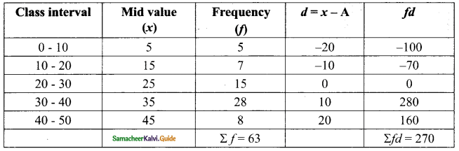 Samacheer Kalvi 9th Maths Guide Chapter 8 Statistics Ex 8.1 10