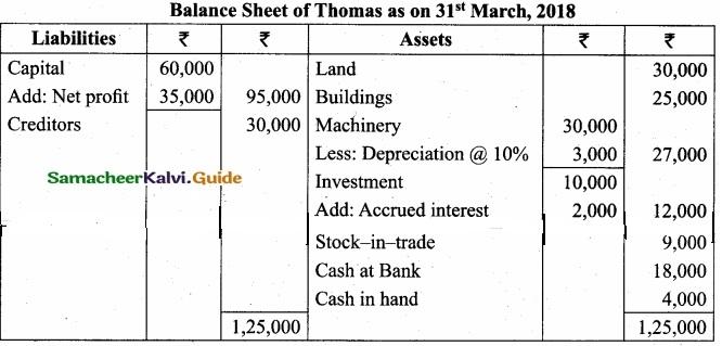 Tamil Nadu 11th Accountancy Model Question Paper 3 English Medium img 30